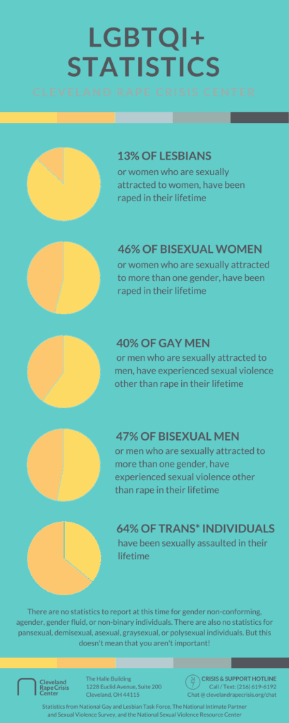 Statistics-for-the-LGBTQI-Community